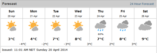 chart showing weather forecast for the week of April 20th to april 25th 2014